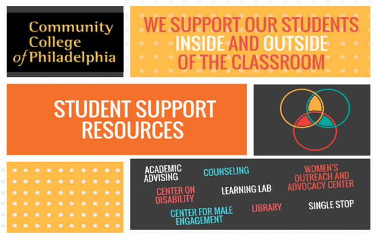 Student Support Resources Community College Of Philadelphia